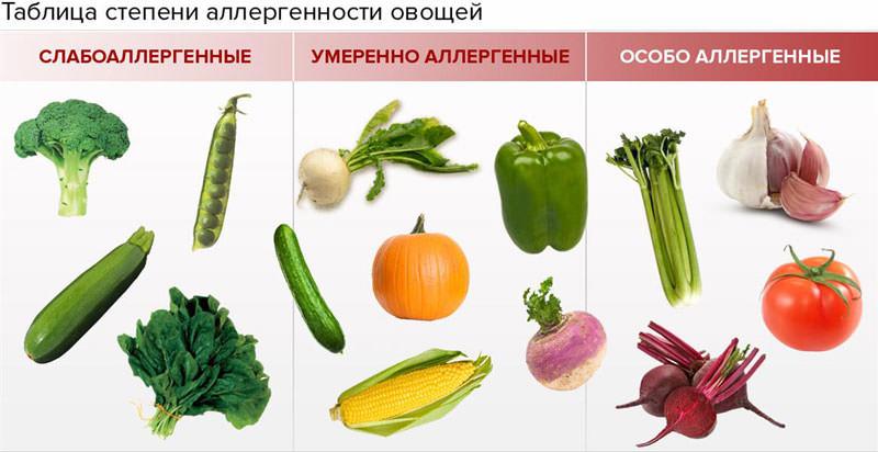 овощные пюре для первого прикорма_аллергия